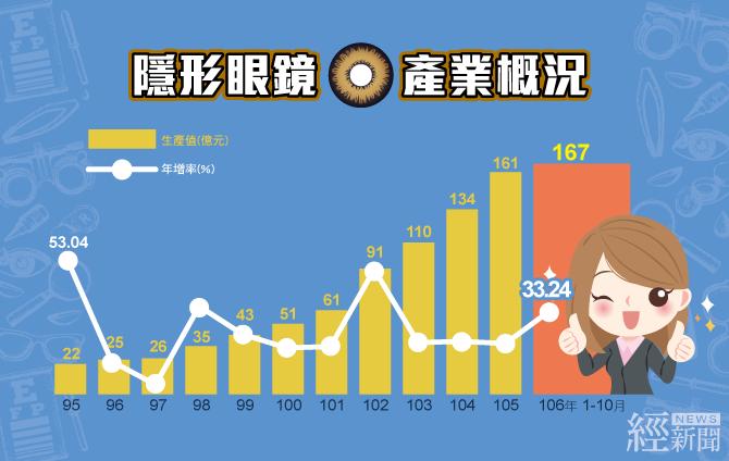 瞳孔放大片熱銷 106年隱形眼鏡產值可望突破200億元 - 經 News   經新聞