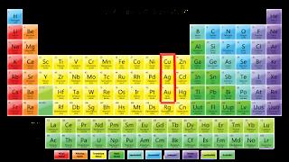 Letak Emas Perak dan Perunggu dalam Sistem Periodik