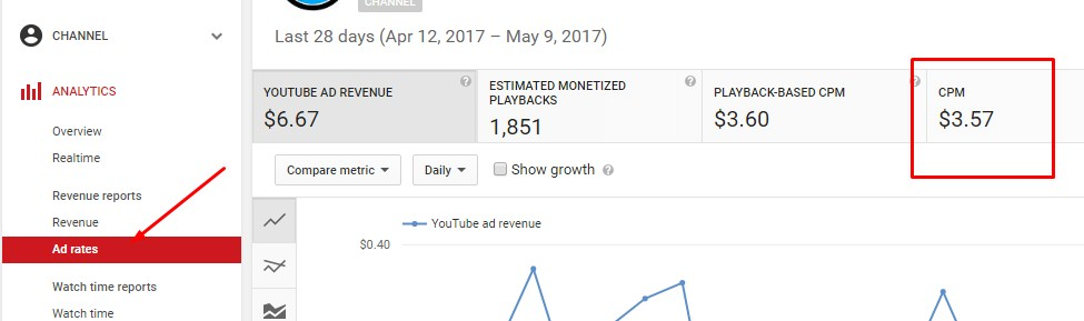 youtube ad rates - google adsense revenue calculator