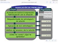 Resolver problemas Resolución de Problemas
