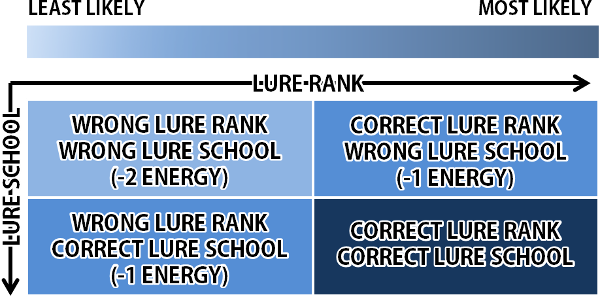 As the chart indicates using wrong lure rank and school leaves you unlikely to catch fish when if it gets away  ll lose also wizard epic hunting guide swordroll  blog rh