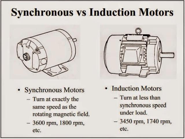 Synchronous Vs Induction Motors Eee Community