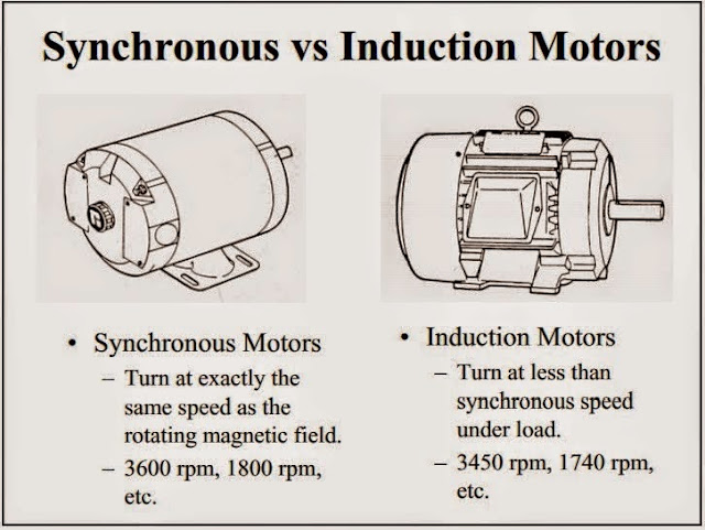 Synchronous vs Induction Motors  EEE COMMUNITY