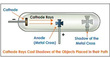 cathode