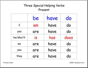 Terdapat banyak sekali variasi penggunaan have Penggunaan Kata Have, Has, dan Had Dalam Bahasa Inggris