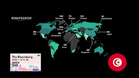 في الترتيب السنوي لأكثر الدول إبتكارا في العالم , تحتل تونس المرتبة الثانية عربيا و إفريقيا -2019-
