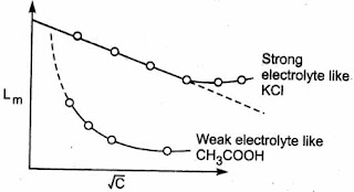Variations of molar conductance with concentration