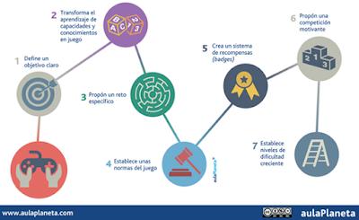 Siete pasos para aplicar el aprendizaje basado en el juego en el aula