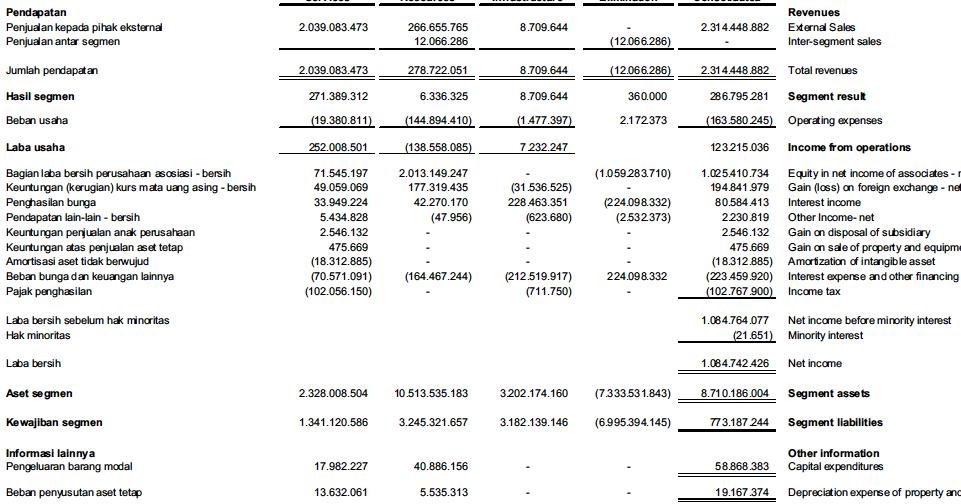 Contoh Laporan Keuangan Segmen Dan Interim