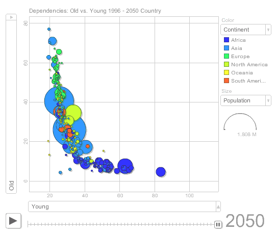 Using Google's Motion Chart to visualize population trends