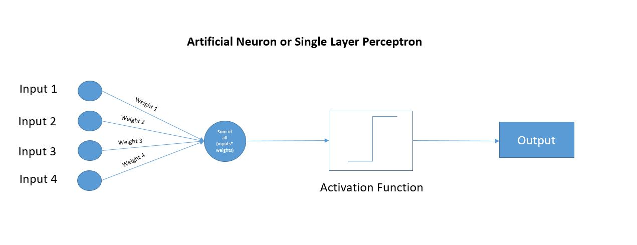 activation machine learning