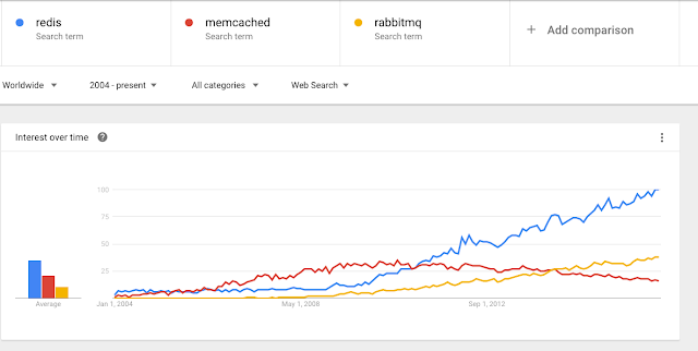 Memcached trend in google compared with redis and others