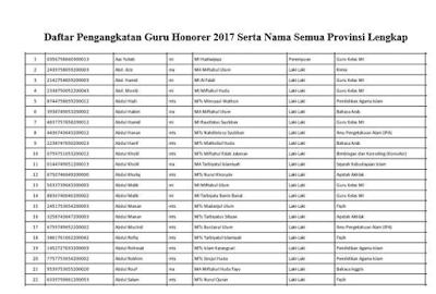 List Daftar Pengangkatan Guru Honorer 2017 Serta Nama Semua Provinsi Lengkap