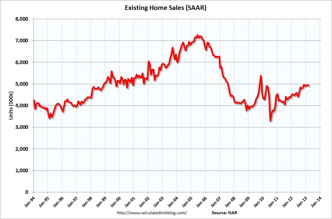 Calculated Risk: Existing Home Sales in March: 4 92 million SAAR