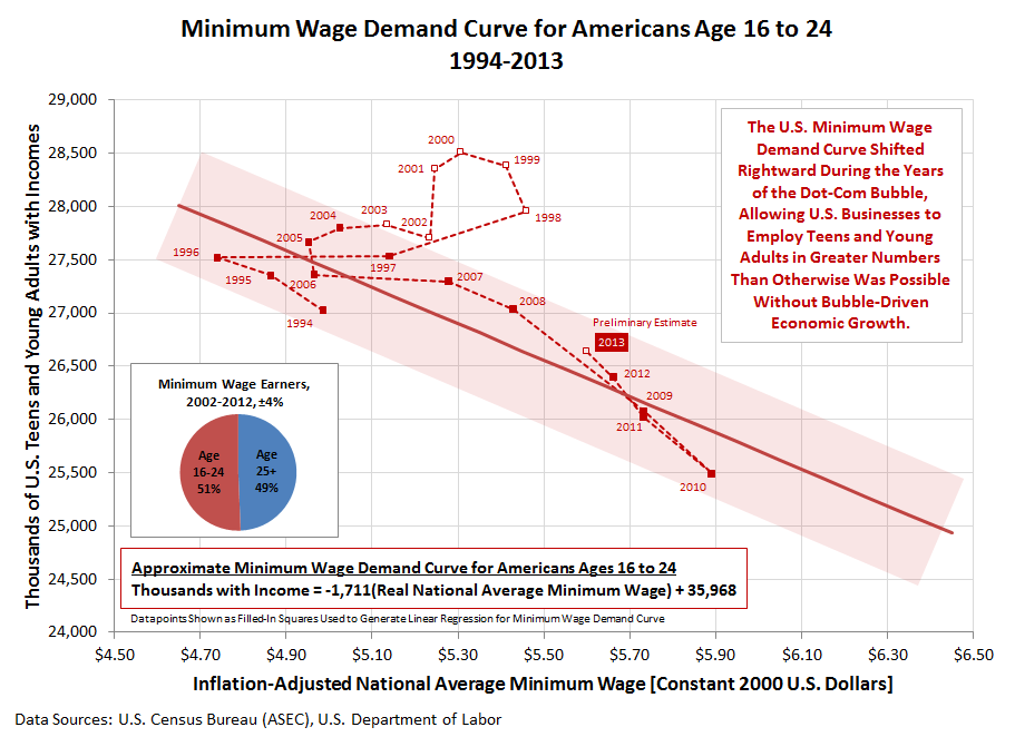 Minimum Wage Demand Curve for Age 16-24 Americans, 1994-2013, Constant 2000 U.S. Dollars