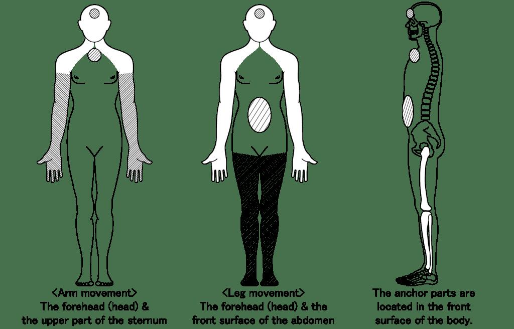 An Advantageous Way Of Using Our Body Advantageous Intention