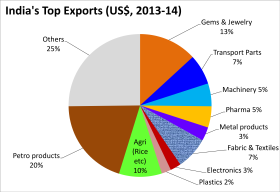 India's top Export goods