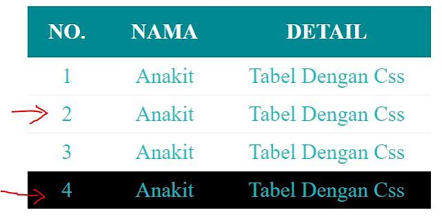 Membuat tabel menarik dengan warna css agar tampilan form cantik dan bagus