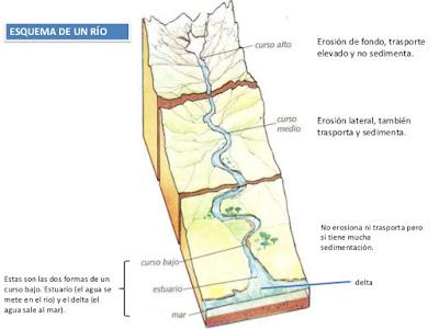esquema de un rio