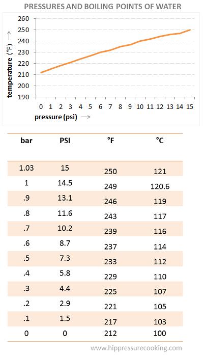 pressure cooker temperature per peressure