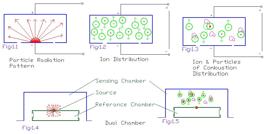 working principle of smoke detector. Black Bedroom Furniture Sets. Home Design Ideas