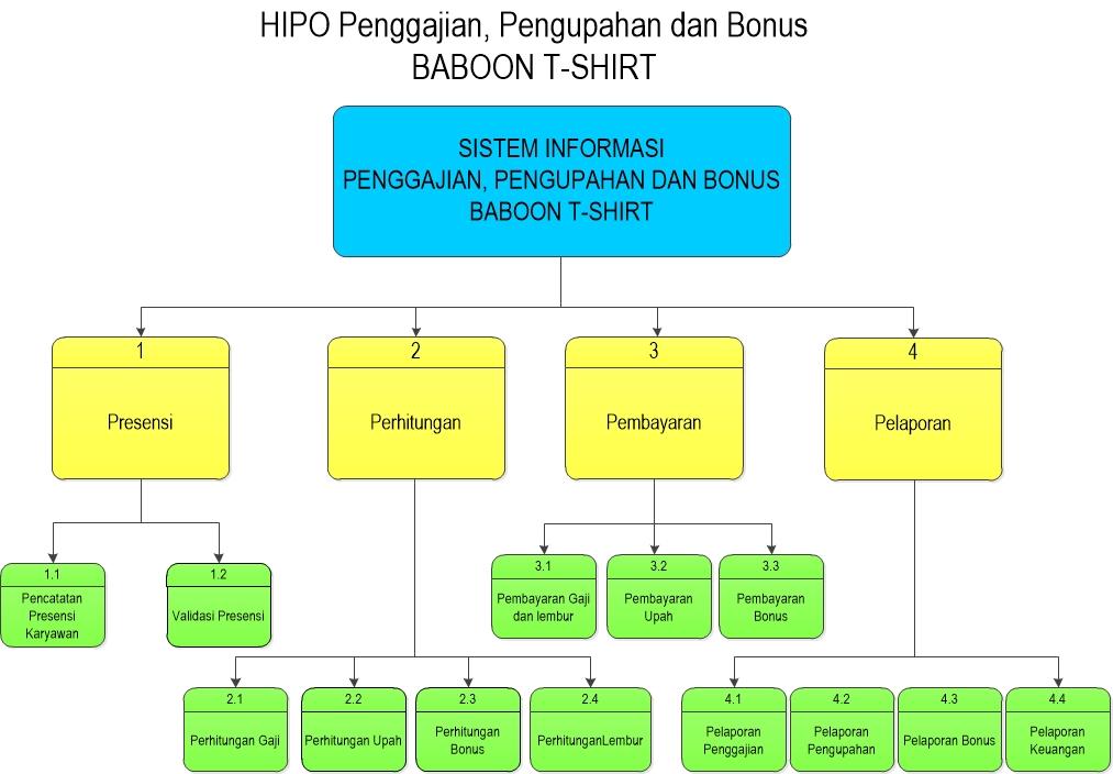 Sistem penggajian dan pengupahan di baboon t shirt malang data flow hierarchy plus input process output hipo ccuart Gallery