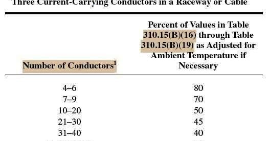 Conductor Ampacity Calculation Part Six Electrical Knowhow