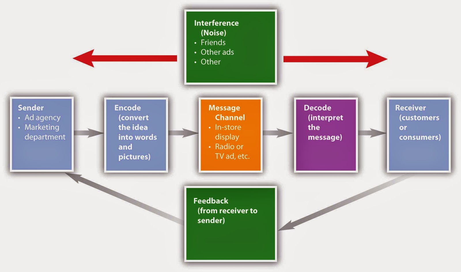 Communication Cycle Diagram Speaker Volume Control Wiring Business Process