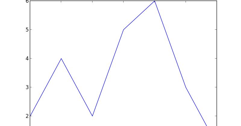 Raspberry Pi Python Adventures: Gráficos en la consola