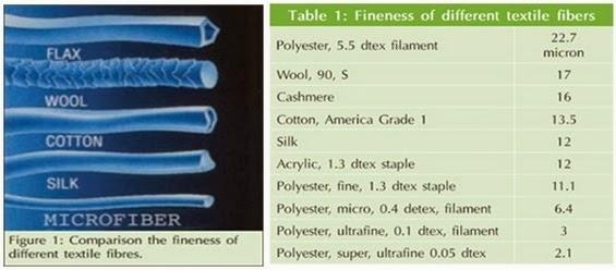 What Is Micro Fiber? | Properties Of Microfibers - Textile Learner