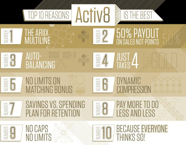 Top 10 Reasons Activ8 is The Best