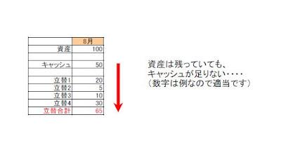 cash-chart 現金と立替の図
