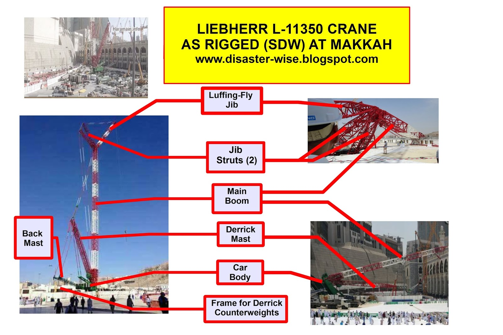 hight resolution of as with lowering the hook block to the street lowering the jib goes far to reduce the crane s tendency to overturn