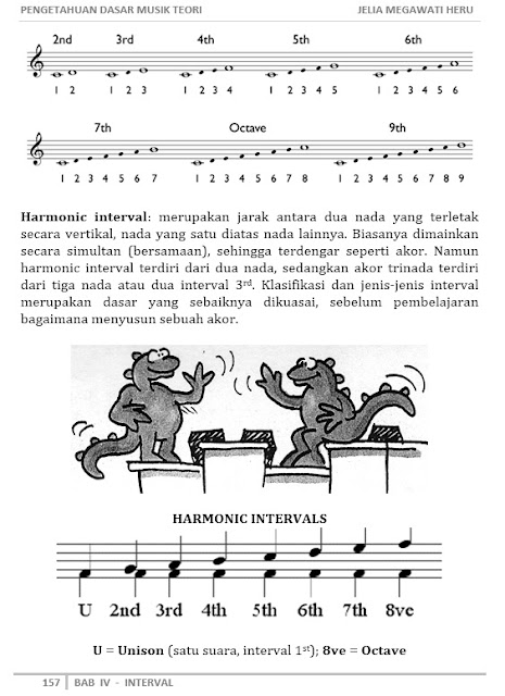Image Result For Teori Dasar Musik Jazz