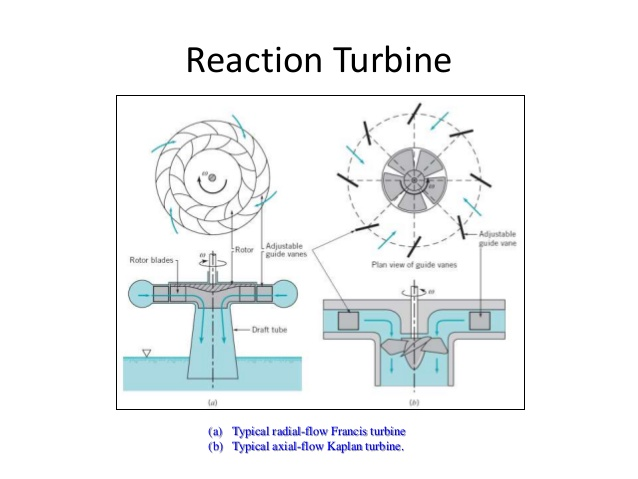 Difference between impulse and reaction turbine, difference between reaction and impulse turbine