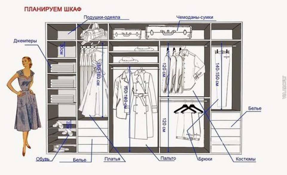 Wardrobe Closet Design Guidelines Rules Architecture Design