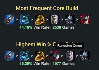 Ekko Top Trinity Build