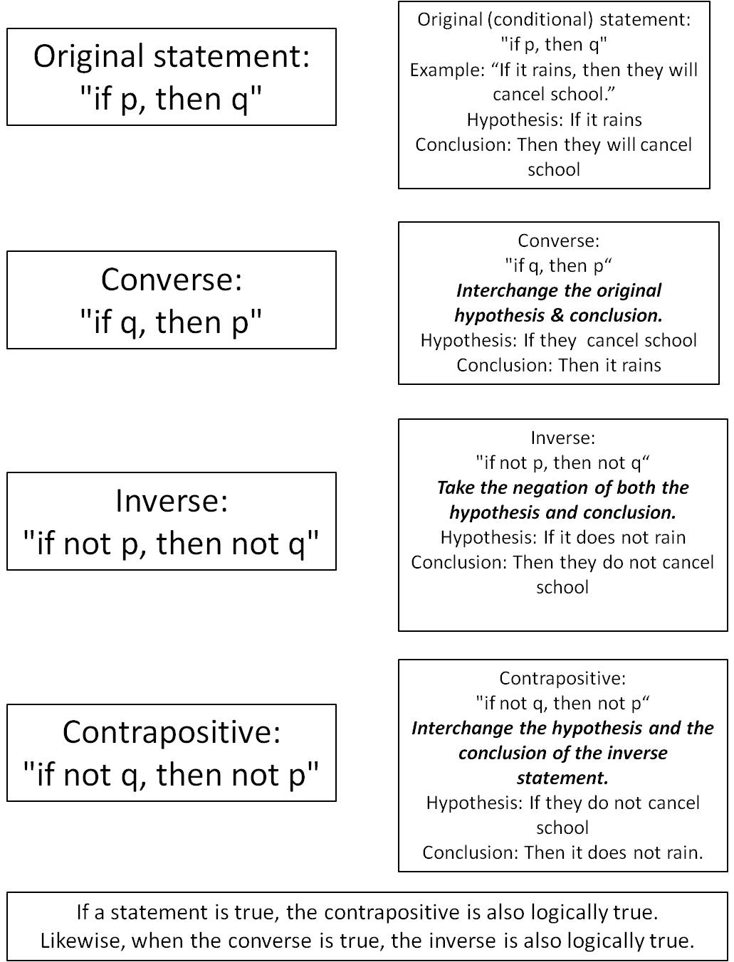 converse inverse contrapositive - Conditional Contrapositive Inverse Converse and Biconditional