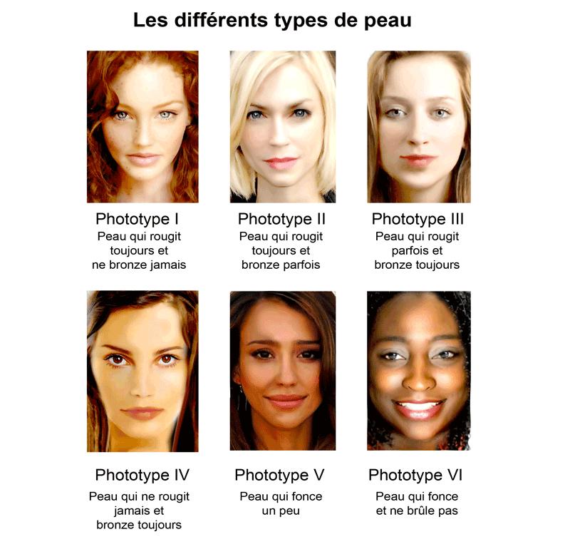 DIFFERENTS-TYPES-DE-PEAU