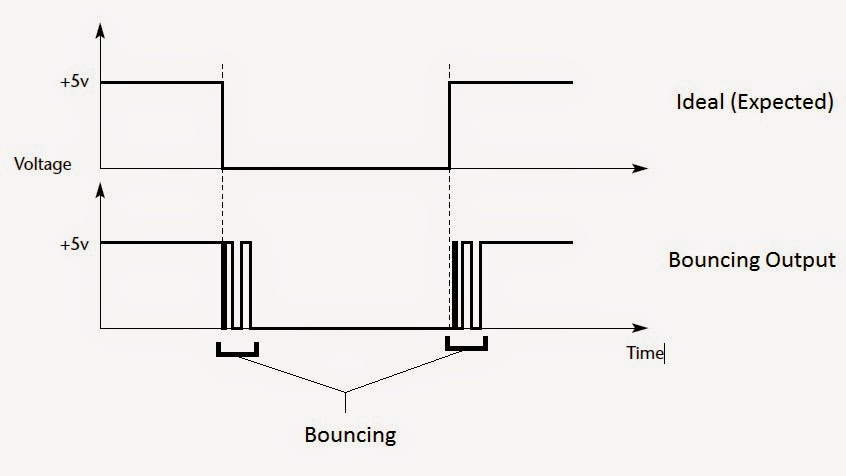 mbed  reading key switches by eliminating bouncing problems