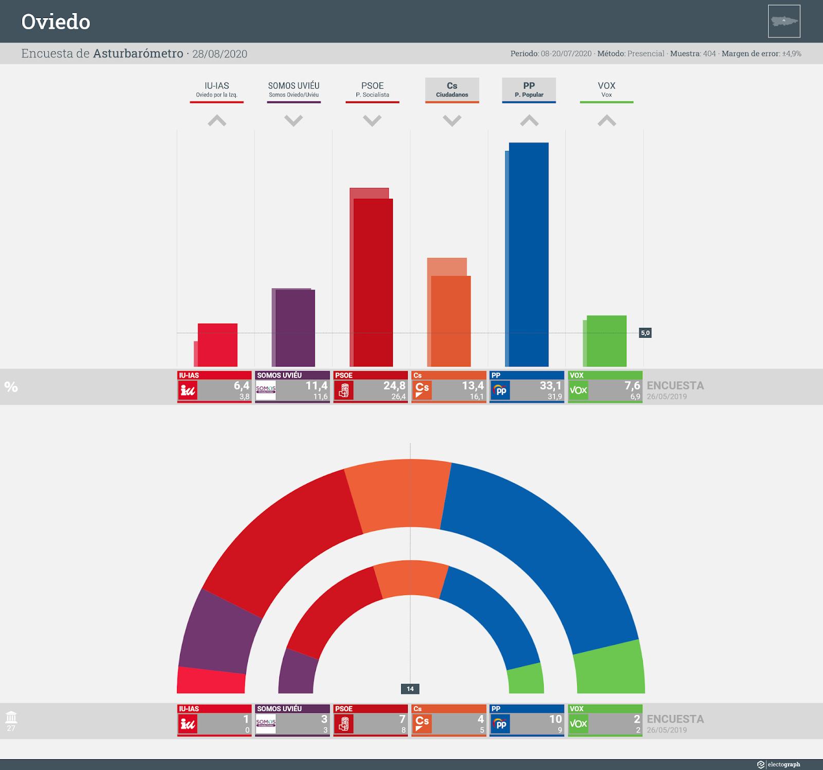 Gráfico de la encuesta para elecciones municipales en Oviedo realizada por Asturbarómetro, 28 de agosto de 2020
