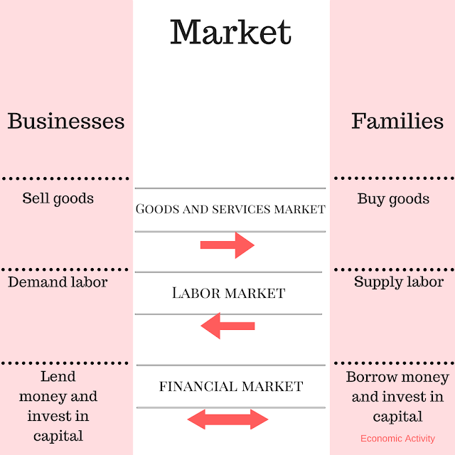 market in economics
