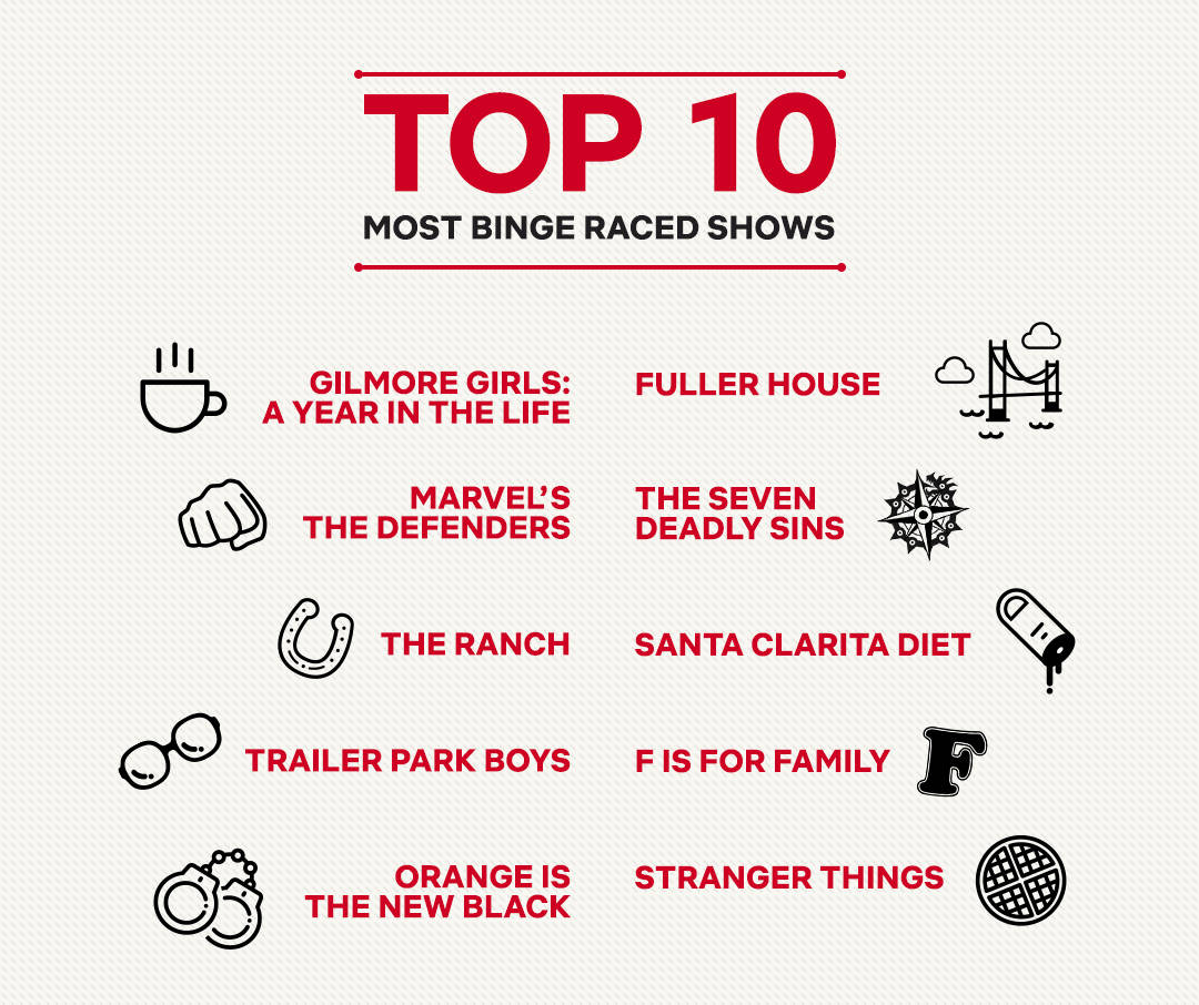 Najszybciej oglądane seriale Netflixa, z pozycją czwartą dla The Seven Deadly Sins