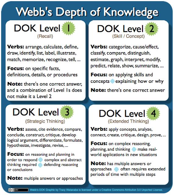 Creating DOK 3 and 4 Tasks