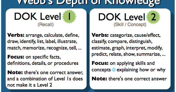 Striving For Higher Order Thinking And Depth Of Knowledge