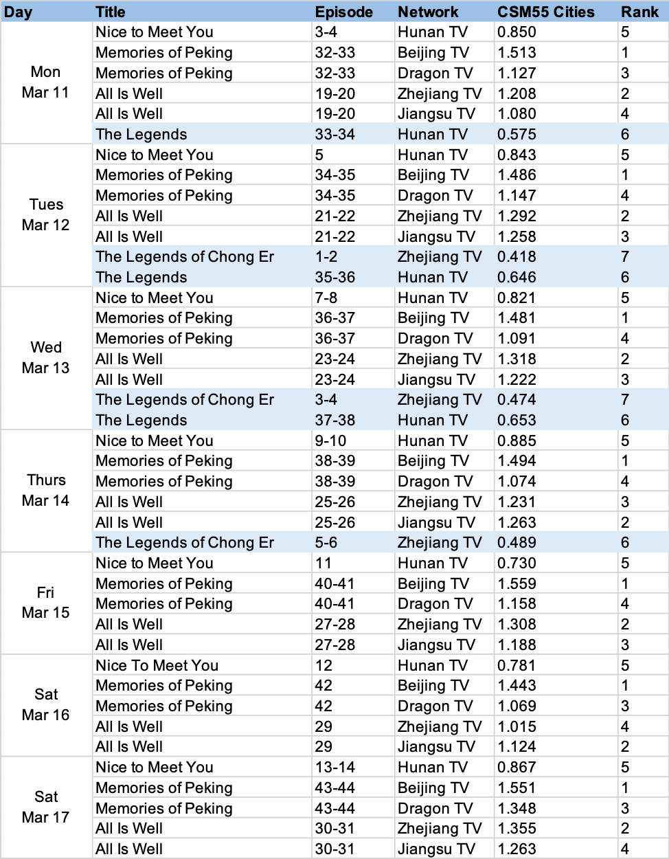 csm55 cities