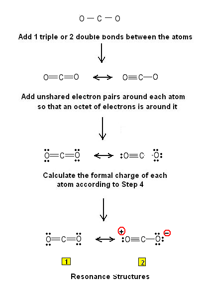 Simple procedure for writing lewis structures co2 nco examples figure i2 lewis structures for the co2 molecule resonance form 1 contributes significantly to the ground state of the molecule ccuart Choice Image