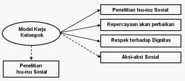 Model Inquri Sosial (Social Inquiry/Model)