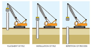 Choosing The Right Foundation For That Project Type & Soil