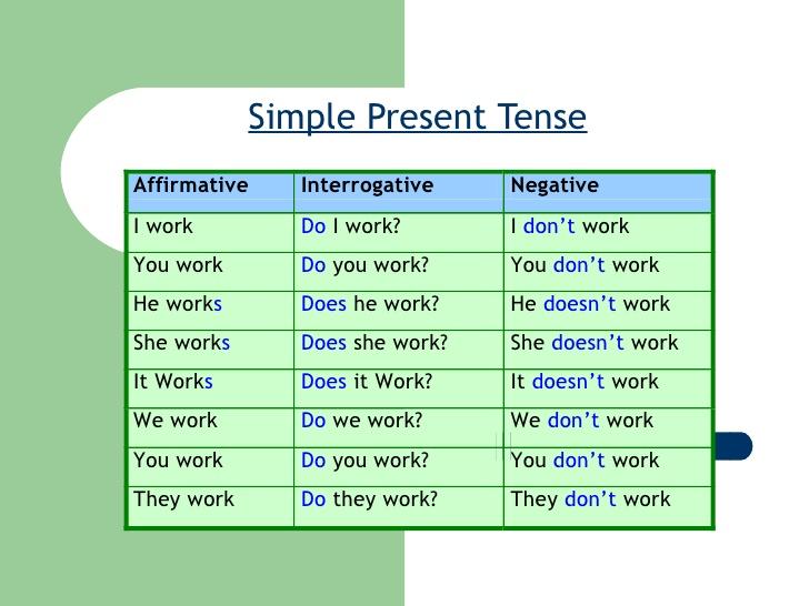 Como Fazer: Inglês - Simple Present I - Afirmações